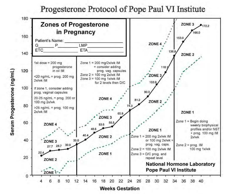 NaPro Progesterone Protocol